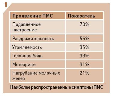 Наиболее распространенные симптомы ПМС