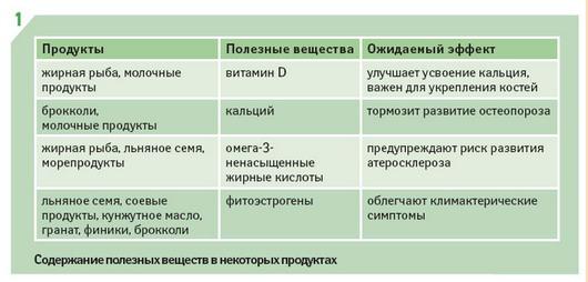 Содержание полезных веществ в некоторых продуктах