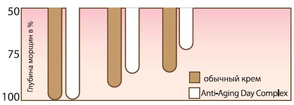 Максимальное уменьшение глубины морщин за 30 дней - 32%