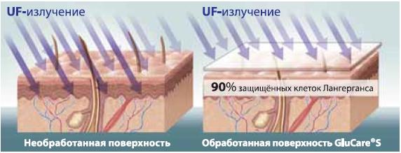 Anti-Aging Cellular Treatment на 90% защищает от вредного воздействия УФ-излучения клетки Лангерганса
