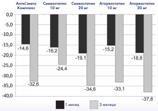 Влияние приёма препаратов на уровень снижения ЛПНП, %