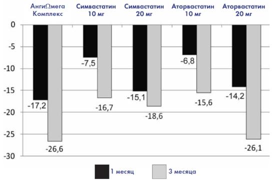 Влияние приёма препаратов на уровень снижения ТГ, %