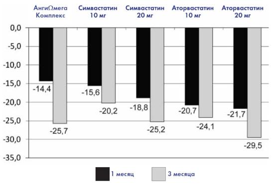 Влияние приёма препаратов на уровень снижения ОХС, %