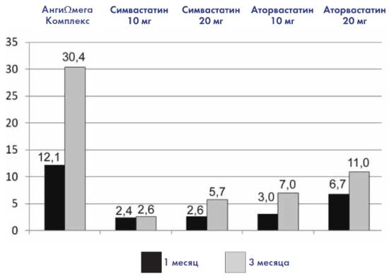 Влияние приёма препаратов на уровень ЛПВП, %