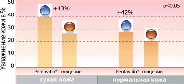Pentavitin на 43% лучше увлажняет сухую кожу и на 42% - нормальную