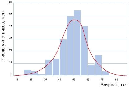 Распределение участников исследования по возрасту