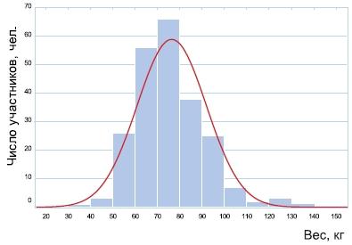 Распределение участников исследования по весу