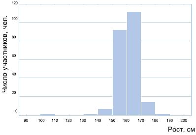 Распределение участников исследования по росту