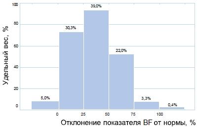 Распределение участников исследования по исходному значению жировой массы тела (BF)
