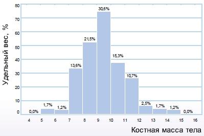 Распределение участников исследования по исходному значению костной массы тела (ВВ)