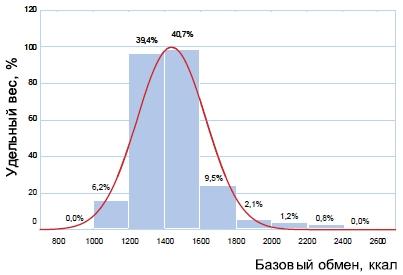 Распределение участников исследования по величине базового обмена