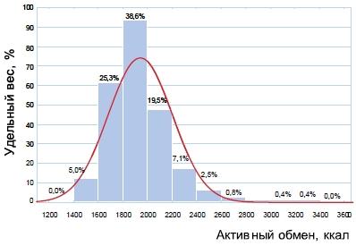 Распределение участников исследования по величине активного обмена