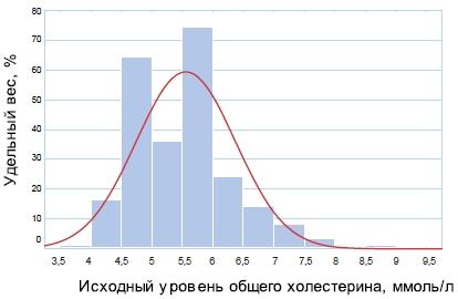 Распределение участников исследования по исходному общего холестерина