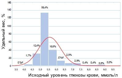 Распределение участников исследования по исходному уровню глюкозы крови