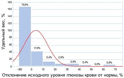 Распределение участников исследования по величине отклонения уровня глюкозы крови от нормы