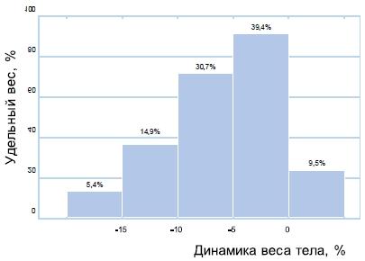 Статистический анализ динамики веса тела