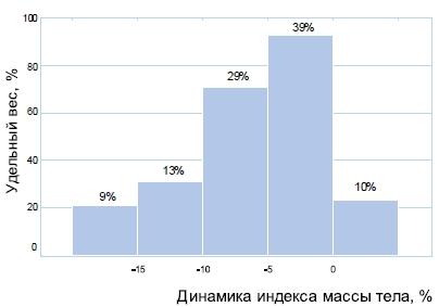 Распределение участников исследования по степени изменения индекса массы тела