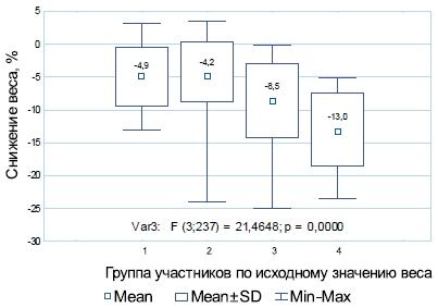 Статистический анализ динамики веса в различных группах в зависимости от исходного уровня