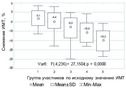 Статистический анализ динамики ИМТ в различных группах в зависимости от исходного ИМТ