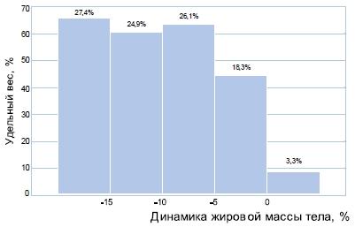 Распределение участников исследования по степени изменения жировой массы тела