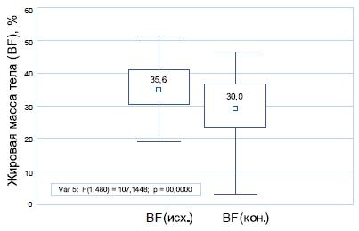 Статистический анализ динамики жировой массы тела