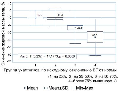 Статистический анализ динамики жировой массы тела в различных группах в зависимости от исходного отклонения BF от нормы