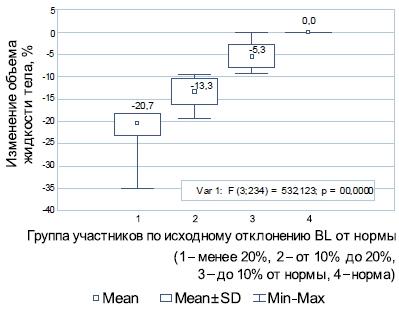 Зависимость степени изменения объёма жидкости тела от его исходного значения