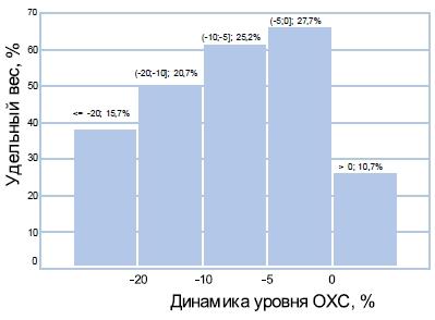 Распределение участников исследования по степени изменения уровня ОХС