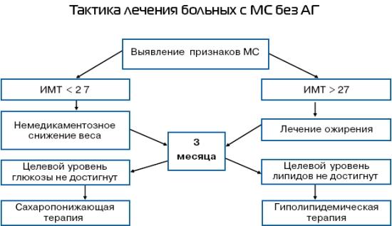 Тактика лечения больных с МС без АГ