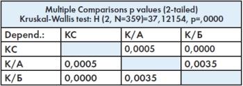 Результаты анализа с использованием критерия множественных сравнений, выполненного в программе Statistica 7