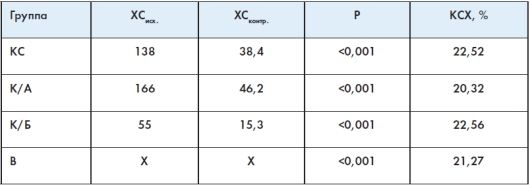 Влияние различных комбинаций коллоидных фитоформул на изменение уровня общего холестерина