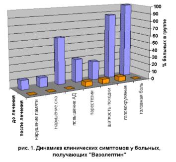 Динамика клинических симптомов у больных, получающих ВАЗОЛЕПТИН