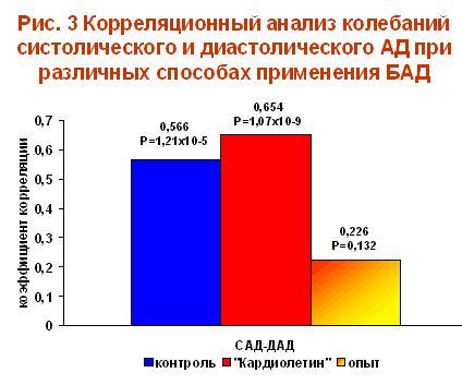 Корреляционный анализ колебаний систолического и диастолического АД при различных способах применения БАД