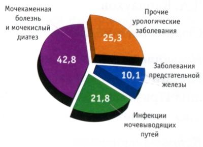 Распространенность различных урологических заболеваний, %