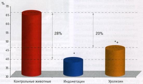 Влияние уролизина на развитие реакции острого воспаления у мышей (прирост массы отека в %)