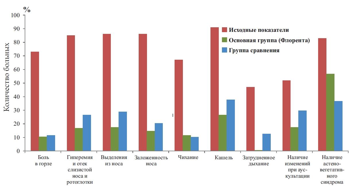 Рис. 1. Анализ динамики клинических симптомов ОРЗ у детей и подростков основной и контрольной групп на 3-й и 10-й день заболевания