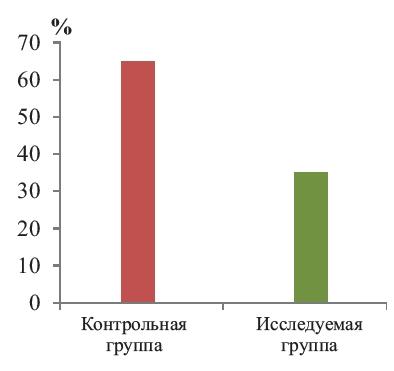 Рис. 3. Частота заболеваемости ОРЗ за 4 месяца на фоне приема продуктов «Биолит»