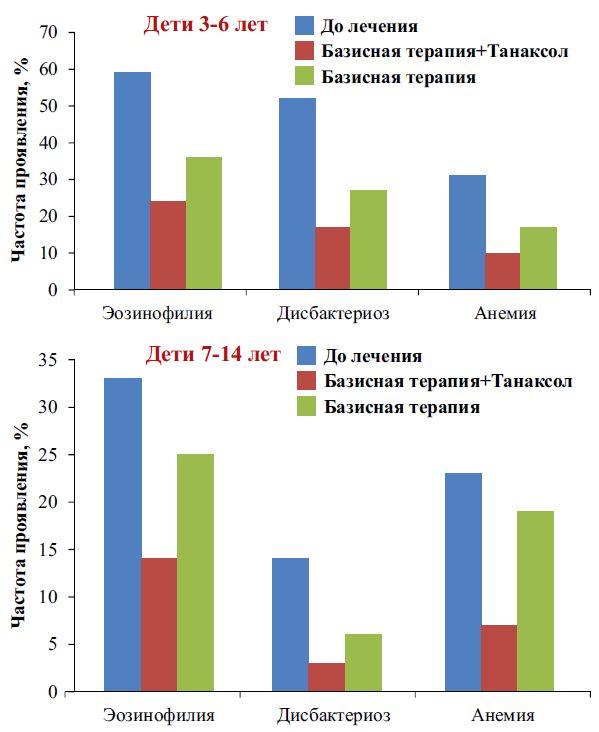 Результаты лабораторных анализов детей разных возрастных групп, больных лямблиозом до и после лечения