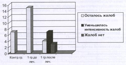 Рис.1 Динамика жалоб на тяжесть в глазах в результате приема БАД