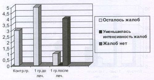 Рис.3 Динамика жалоб на учащенное мигание в результате приема БАД