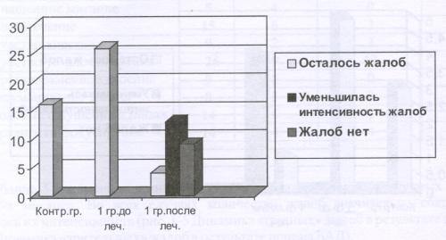 Рис.6 Динамика жалоб на чувство усталости зрения в результате приема БАД