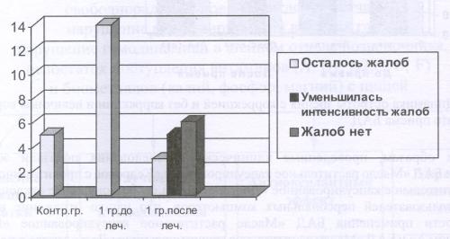 Рис.9 Динамика жалоб на болевые ощущения в глазах в результате приема БАД