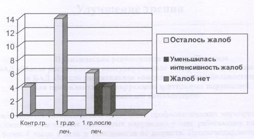 Рис.10 Динамика жалоб на трудности фокусировки в результате приема БАД