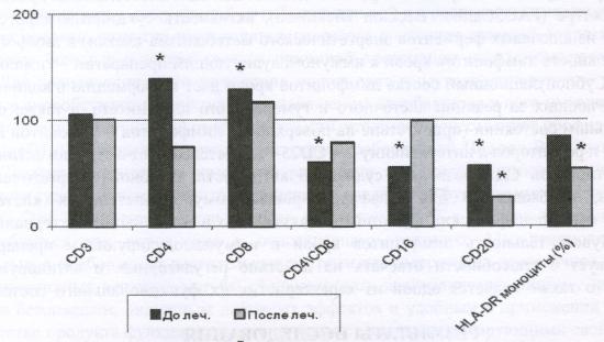 Показатели клеточного иммунитета у больных с хроническими воспалительными гинекологическими, заболеваниями до и после лечения с применением ПБВ «Кедровая сила»