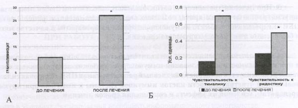 А - активность СДГ в лимфоцитах крови больных до и после лечения с применением ПБВ «Кедровая сила». Б - чувствительность к иммуномодуляторам лимфоцитов крови больных до и после лечения с применением ПБВ «Кедровая сила».