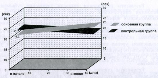 Показатели динамики задержки дыхания в исследуемых группах (в секундах)