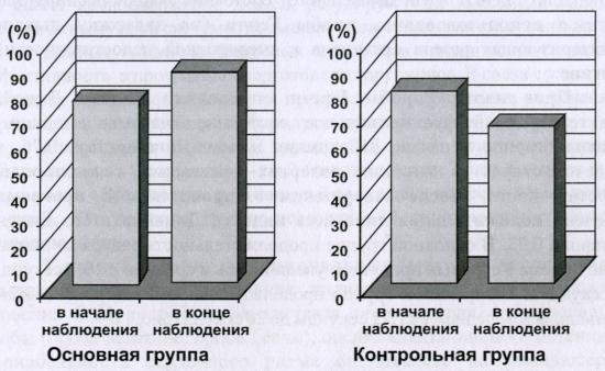 Показатели динамики восстановления пульса в исследуемых группах (%)