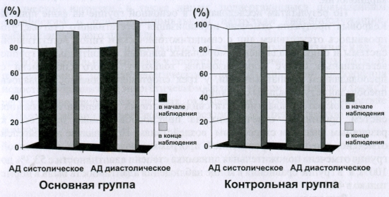 Показатель восстановления уровня артериального давления в исследуемых группах (%)