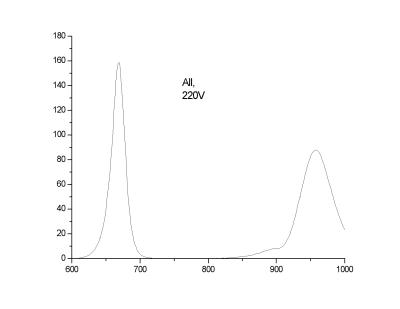 Спектральные характеристики светодиодного физиотерапевтического устройства