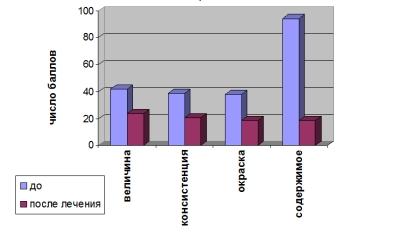 Динамика состояния небных миндалин в ходе лечения